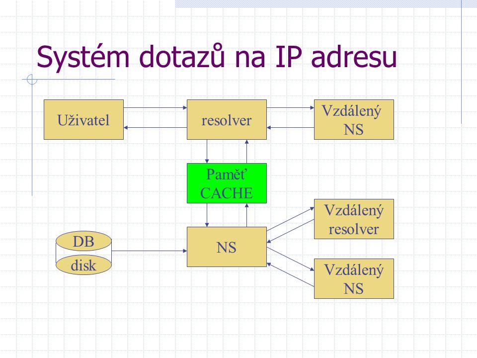 Uživatel Vzdálený NS Vzdálený resolver Vzdálený NS resolver Paměť CACHE NS DB disk Systém dotazů na IP adresu