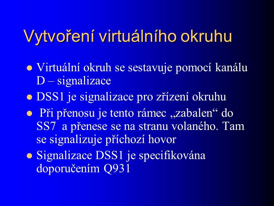 """Vytvoření virtuálního okruhu Virtuální okruh se sestavuje pomocí kanálu D – signalizace DSS1 je signalizace pro zřízení okruhu Při přenosu je tento rámec """"zabalen do SS7 a přenese se na stranu volaného."""