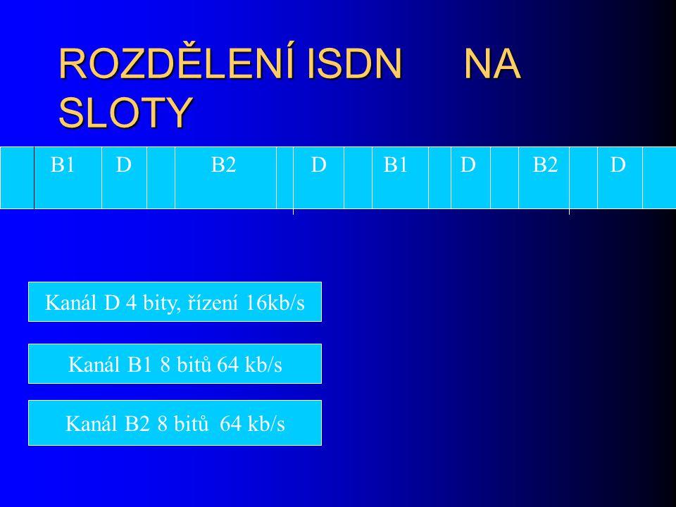 ROZDĚLENÍ ISDNNA SLOTY B1 D B2 D Kanál D 4 bity, řízení 16kb/s Kanál B1 8 bitů 64 kb/s Kanál B2 8 bitů 64 kb/s