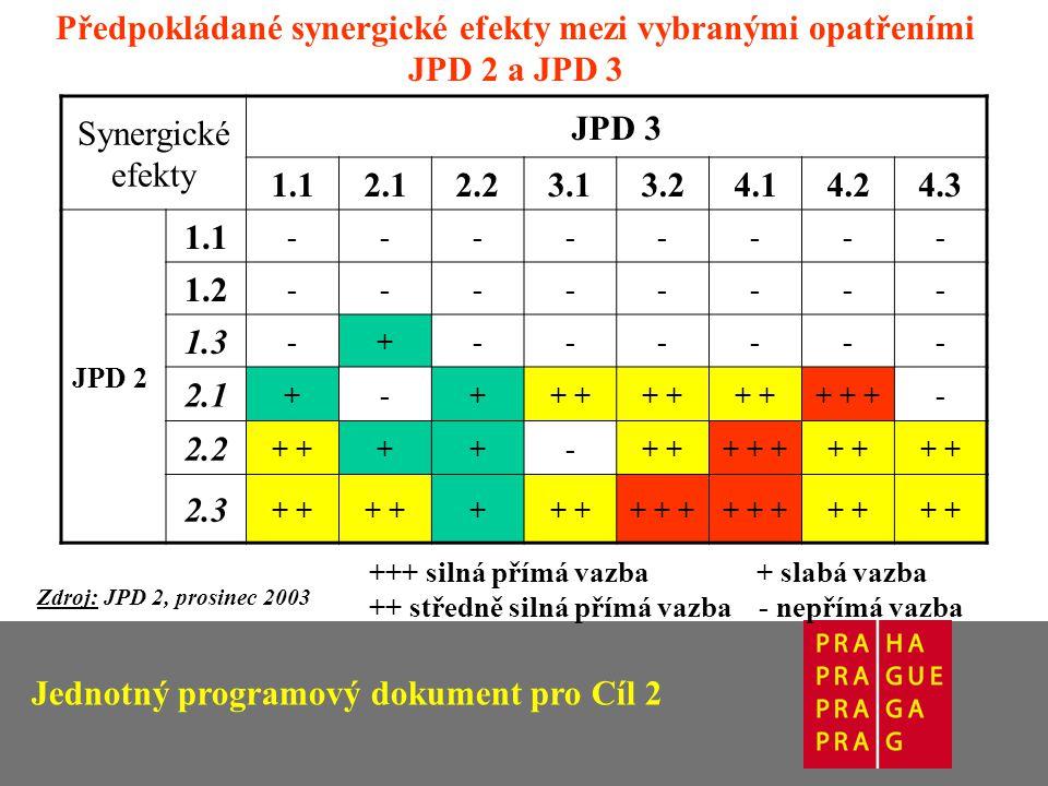 Synergické efekty JPD 3 1.12.12.23.13.24.14.24.3 JPD 2 1.1 -------- 1.2 -------- 1.3 -+------ 2.1 +-++ + + +- 2.2 + ++- + + ++ 2.3 + + + + + + Zdroj: JPD 2, prosinec 2003 Předpokládané synergické efekty mezi vybranými opatřeními JPD 2 a JPD 3 +++ silná přímá vazba + slabá vazba ++ středně silná přímá vazba - nepřímá vazba
