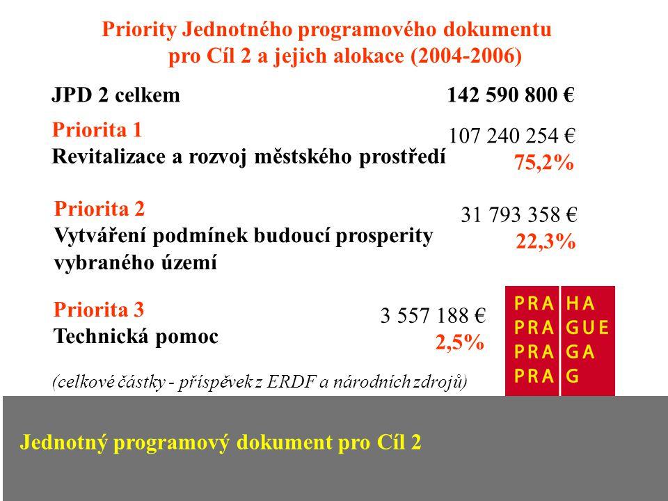Jednotný programový dokument pro Cíl 2 Priority Jednotného programového dokumentu pro Cíl 2 a jejich alokace (2004-2006) Priorita 1 Revitalizace a rozvoj městského prostředí 107 240 254 € 75,2% Priorita 2 Vytváření podmínek budoucí prosperity vybraného území 31 793 358 € 22,3% Priorita 3 Technická pomoc 3 557 188 € 2,5% (celkové částky - příspěvek z ERDF a národních zdrojů) Jednotný programový dokument pro Cíl 2 JPD 2 celkem 142 590 800 €