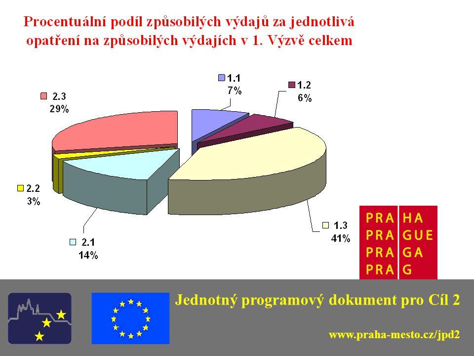 2.Výzva pro předkládání projektů v JPD 2 Průběh 2.