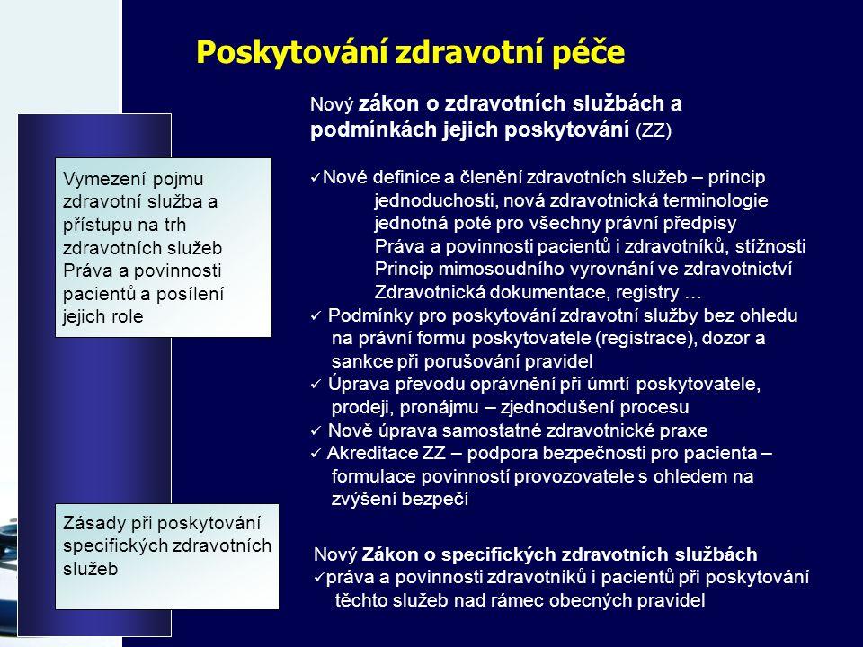 Poskytování zdravotní péče Vymezení pojmu zdravotní služba a přístupu na trh zdravotních služeb Práva a povinnosti pacientů a posílení jejich role Nový zákon o zdravotních službách a podmínkách jejich poskytování (ZZ) Nové definice a členění zdravotních služeb – princip jednoduchosti, nová zdravotnická terminologie jednotná poté pro všechny právní předpisy Práva a povinnosti pacientů i zdravotníků, stížnosti Princip mimosoudního vyrovnání ve zdravotnictví Zdravotnická dokumentace, registry … Podmínky pro poskytování zdravotní služby bez ohledu na právní formu poskytovatele (registrace), dozor a sankce při porušování pravidel Úprava převodu oprávnění při úmrtí poskytovatele, prodeji, pronájmu – zjednodušení procesu Nově úprava samostatné zdravotnické praxe Akreditace ZZ – podpora bezpečnosti pro pacienta – formulace povinností provozovatele s ohledem na zvýšení bezpečí Zásady při poskytování specifických zdravotních služeb Nový Zákon o specifických zdravotních službách práva a povinnosti zdravotníků i pacientů při poskytování těchto služeb nad rámec obecných pravidel