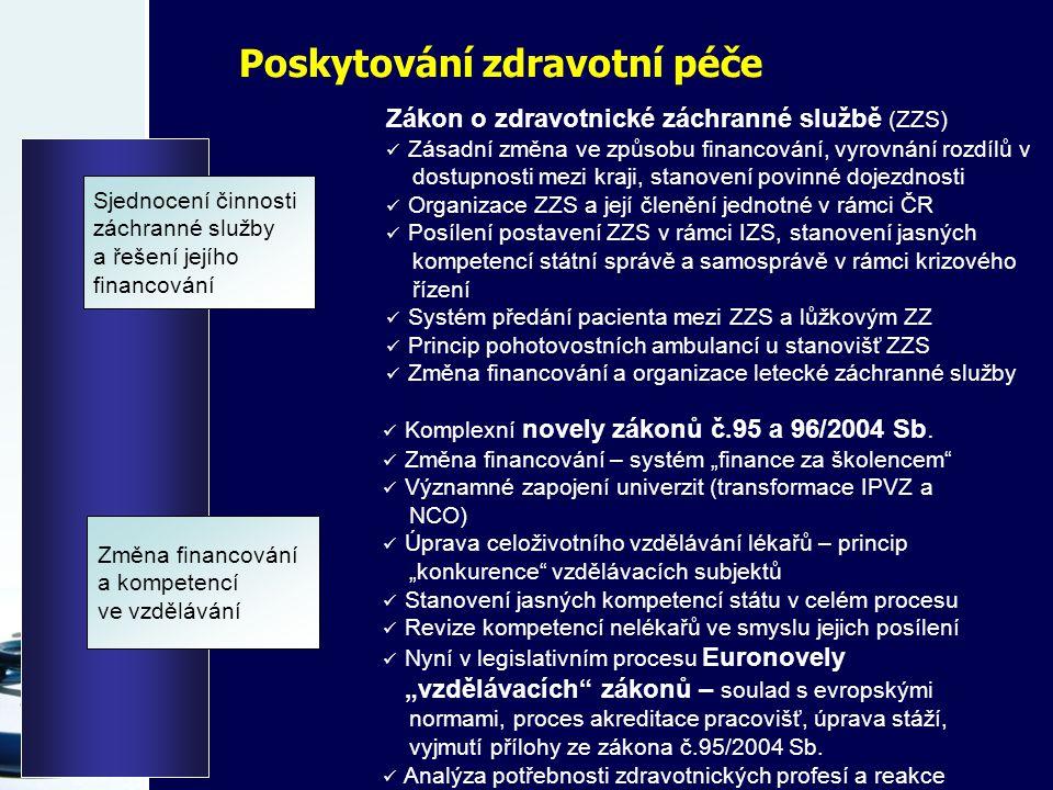 Poskytování zdravotní péče Sjednocení činnosti záchranné služby a řešení jejího financování Změna financování a kompetencí ve vzdělávání Zákon o zdravotnické záchranné službě (ZZS) Zásadní změna ve způsobu financování, vyrovnání rozdílů v dostupnosti mezi kraji, stanovení povinné dojezdnosti Organizace ZZS a její členění jednotné v rámci ČR Posílení postavení ZZS v rámci IZS, stanovení jasných kompetencí státní správě a samosprávě v rámci krizového řízení Systém předání pacienta mezi ZZS a lůžkovým ZZ Princip pohotovostních ambulancí u stanovišť ZZS Změna financování a organizace letecké záchranné služby Komplexní novely zákonů č.95 a 96/2004 Sb.