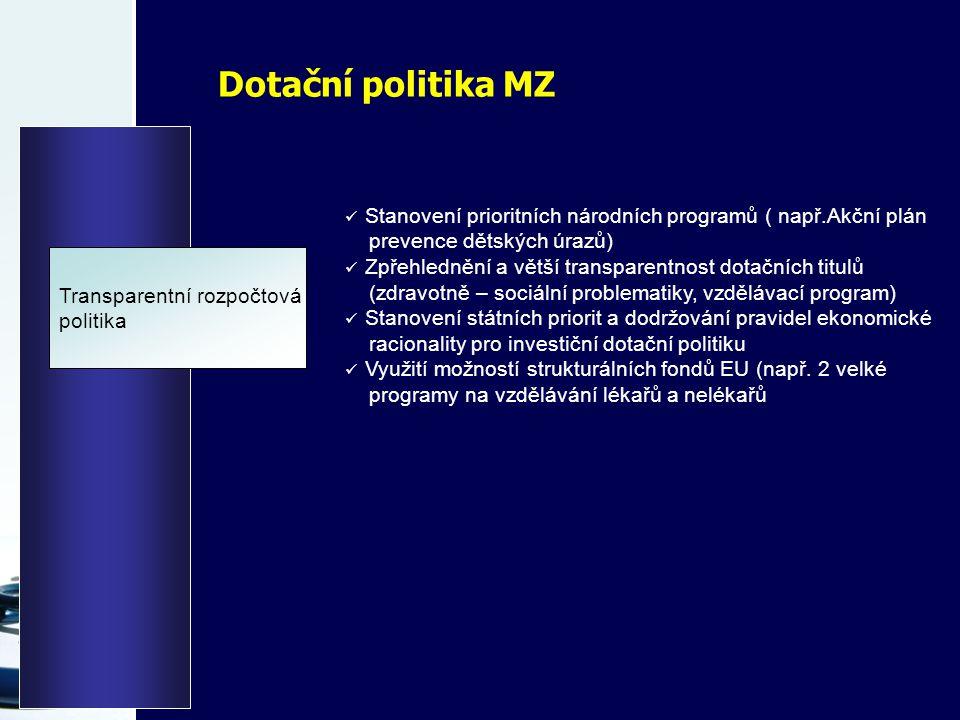 Dotační politika MZ Transparentní rozpočtová politika Stanovení prioritních národních programů ( např.Akční plán prevence dětských úrazů) Zpřehlednění a větší transparentnost dotačních titulů (zdravotně – sociální problematiky, vzdělávací program) Stanovení státních priorit a dodržování pravidel ekonomické racionality pro investiční dotační politiku Využití možností strukturálních fondů EU (např.