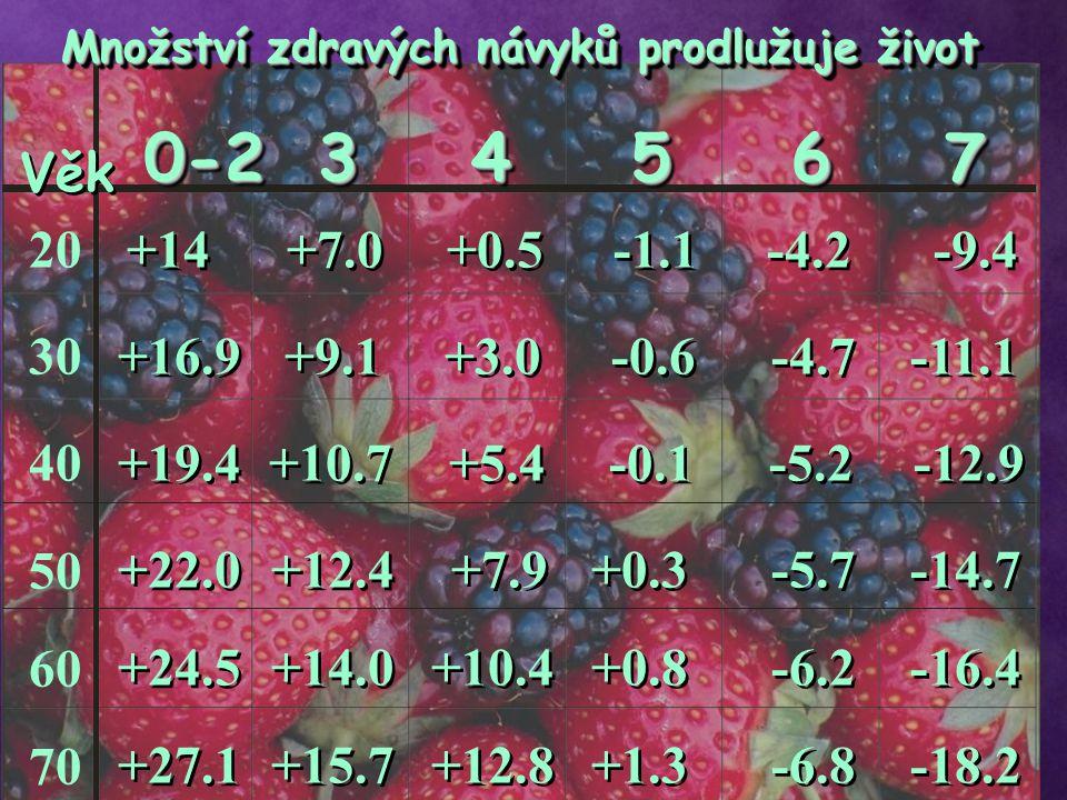 Věk +14+7.0+0.5-1.1-4.2-9.4 +16.9+9.1+3.0-0.6-4.7-11.1 +10.7+5.4-0.1-5.2 +22.0+12.4+7.9+0.3-5.7-14.7 +24.5+14.0+10.4+0.8-6.2-16.4 +27.1+15.7+12.8+1.3-6.8-18.2 Množství zdravých návyků prodlužuje život 0-234567 -12.9 +19.4 20 30 40 50 60 70