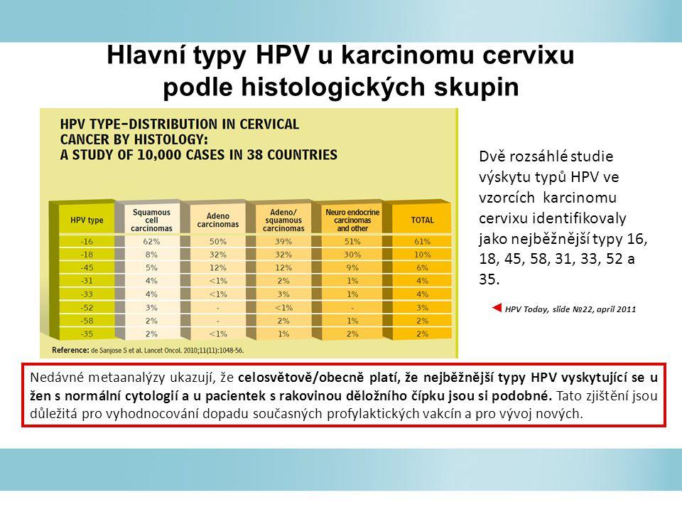 Hlavní typy HPV u karcinomu cervixu podle histologických skupin Dvě rozsáhlé studie výskytu typů HPV ve vzorcích karcinomu cervixu identifikovaly jako nejběžnější typy 16, 18, 45, 58, 31, 33, 52 a 35.