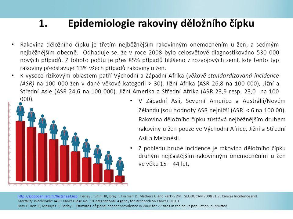 Celkově je poměr mortalita : incidence 52%; v roce 2008 bylo zaznamenáno 275 000 úmrtí na karcinom cervixu, z toho cca 88% bylo hlášeno z rozvojových zemí: 53 000 v Africe, 31 700 v Latinské Americe a Karibiku a 159 800 v Asii.