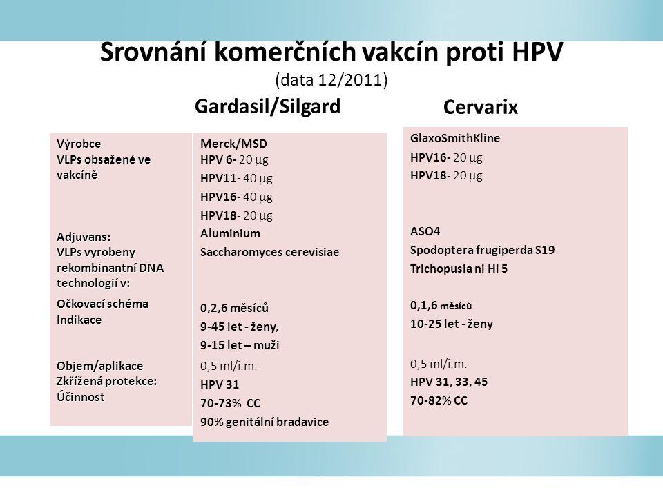 Srovnání komerčních vakcín proti HPV (data 12/2011) Gardasil/Silgard Merck/MSD HPV 6- 20  g HPV11- 40  g HPV16- 40  g HPV18- 20  g Aluminium Saccharomyces cerevisiae 0,2,6 měsíců 9-45 let - ženy, 9-15 let – muži 0,5 ml/i.m.