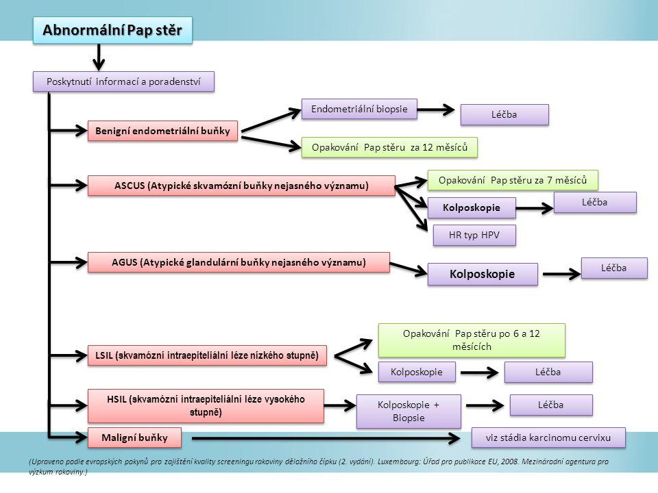 Abnormální Pap stěr Poskytnutí informací a poradenství Benigní endometriální buňky ASCUS (Atypické skvamózní buňky nejasného významu) AGUS (Atypické glandulární buňky nejasného významu) LSIL ( skvamózní intraepiteliální léze nízkého stupně ) HSIL ( skvamózní intraepiteliální léze vysokého stupně ) Maligní buňky Kolposkopie viz stádia karcinomu cervixu Endometriální biopsie Opakování Pap stěru za 12 měsíců Opakování Pap stěru za 7 měsíců Kolposkopie Opakování Pap stěru po 6 a 12 měsících Kolposkopie + Biopsie Kolposkopie Léčba (Upraveno podle evropských pokynů pro zajištění kvality screeningu rakoviny děložního čípku (2.