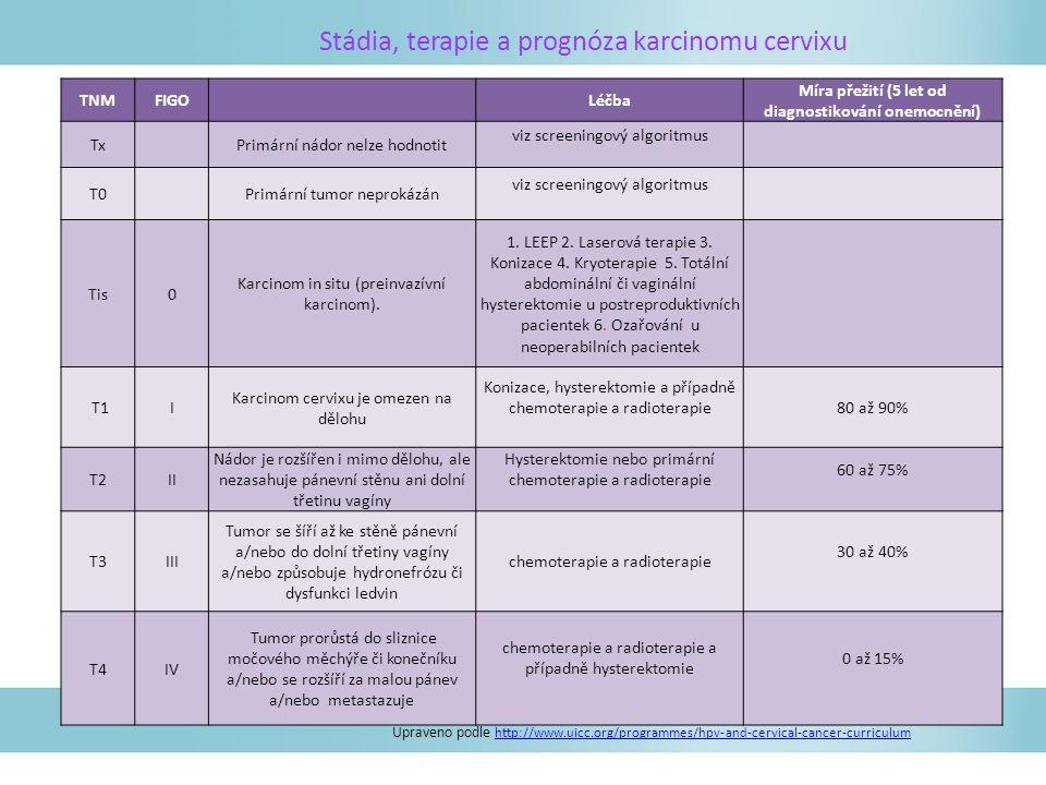 Stádia, terapie a prognóza karcinomu cervixu Upraveno podle http://www.uicc.org/programmes/hpv-and-cervical-cancer-curriculum http://www.uicc.org/programmes/hpv-and-cervical-cancer-curriculum TNMFIGOLéčba Míra přežití (5 let od diagnostikování onemocnění) Tx Primární nádor nelze hodnotit viz screeningový algoritmus T0 Primární tumor neprokázán viz screeningový algoritmus Tis0 Karcinom in situ (preinvazívní karcinom).