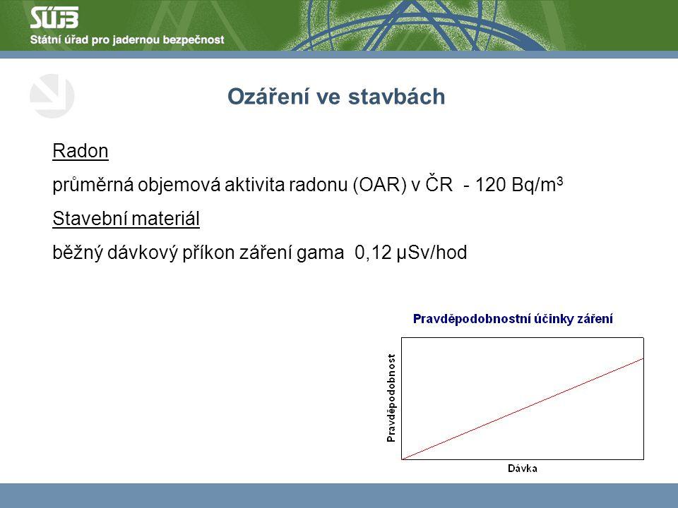 Radon průměrná objemová aktivita radonu (OAR) v ČR - 120 Bq/m 3 Stavební materiál běžný dávkový příkon záření gama 0,12 µSv/hod Ozáření ve stavbách