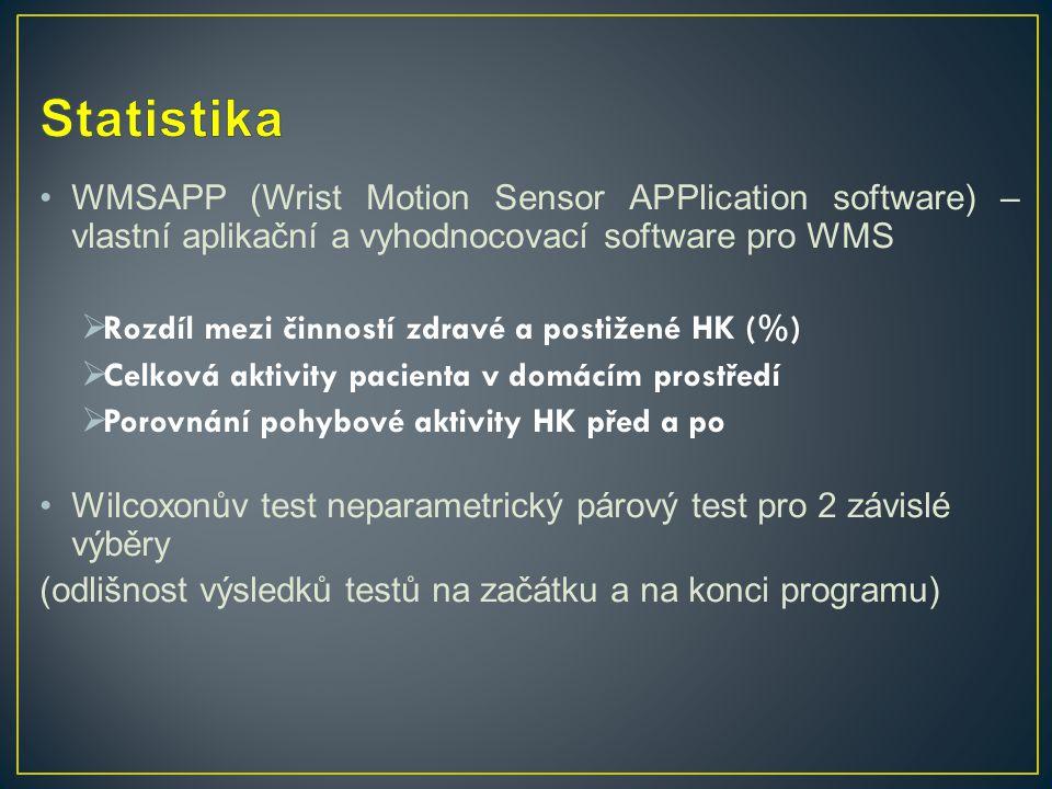 WMSAPP (Wrist Motion Sensor APPlication software) – vlastní aplikační a vyhodnocovací software pro WMS  Rozdíl mezi činností zdravé a postižené HK (%)  Celková aktivity pacienta v domácím prostředí  Porovnání pohybové aktivity HK před a po Wilcoxonův test neparametrický párový test pro 2 závislé výběry (odlišnost výsledků testů na začátku a na konci programu)