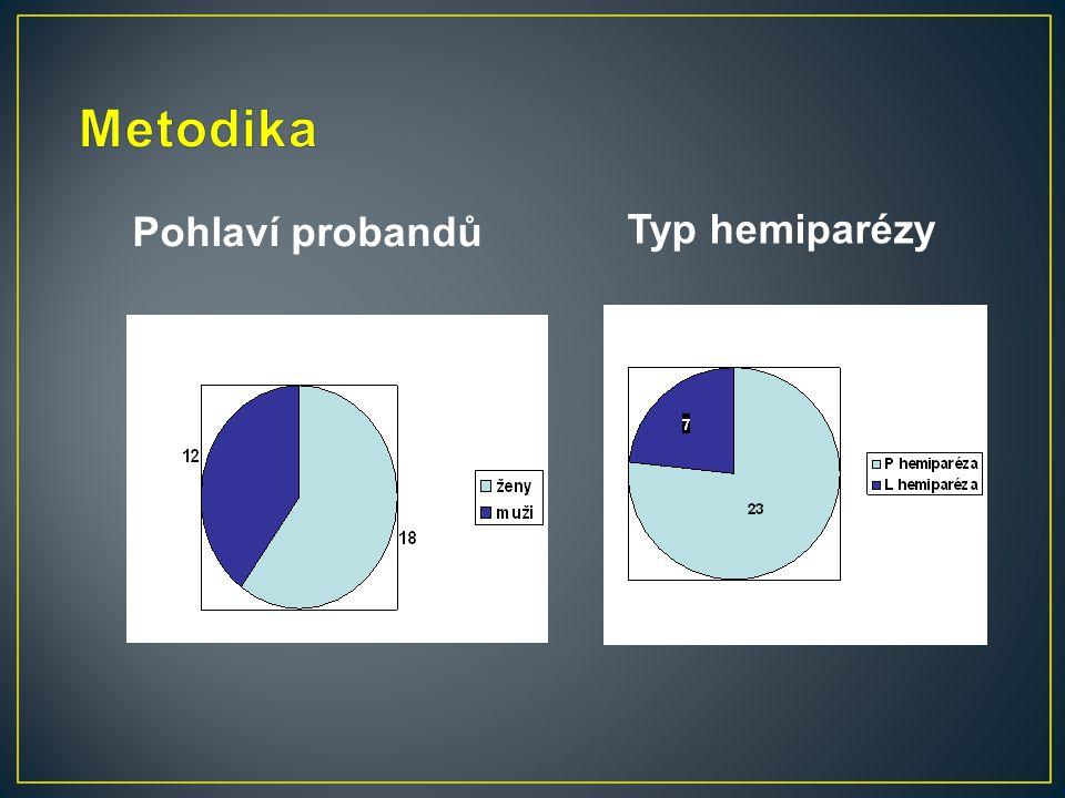Pohlaví probandů Typ hemiparézy
