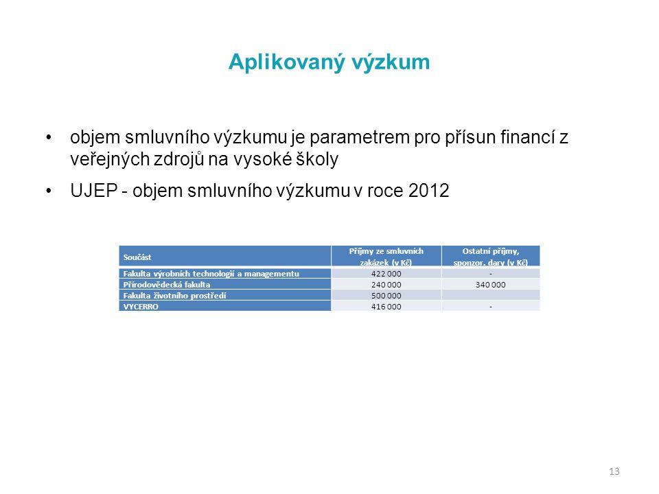 Aplikovaný výzkum objem smluvního výzkumu je parametrem pro přísun financí z veřejných zdrojů na vysoké školy UJEP - objem smluvního výzkumu v roce 2012 13 Součást Příjmy ze smluvních zakázek (v Kč) Ostatní příjmy, sponzor.