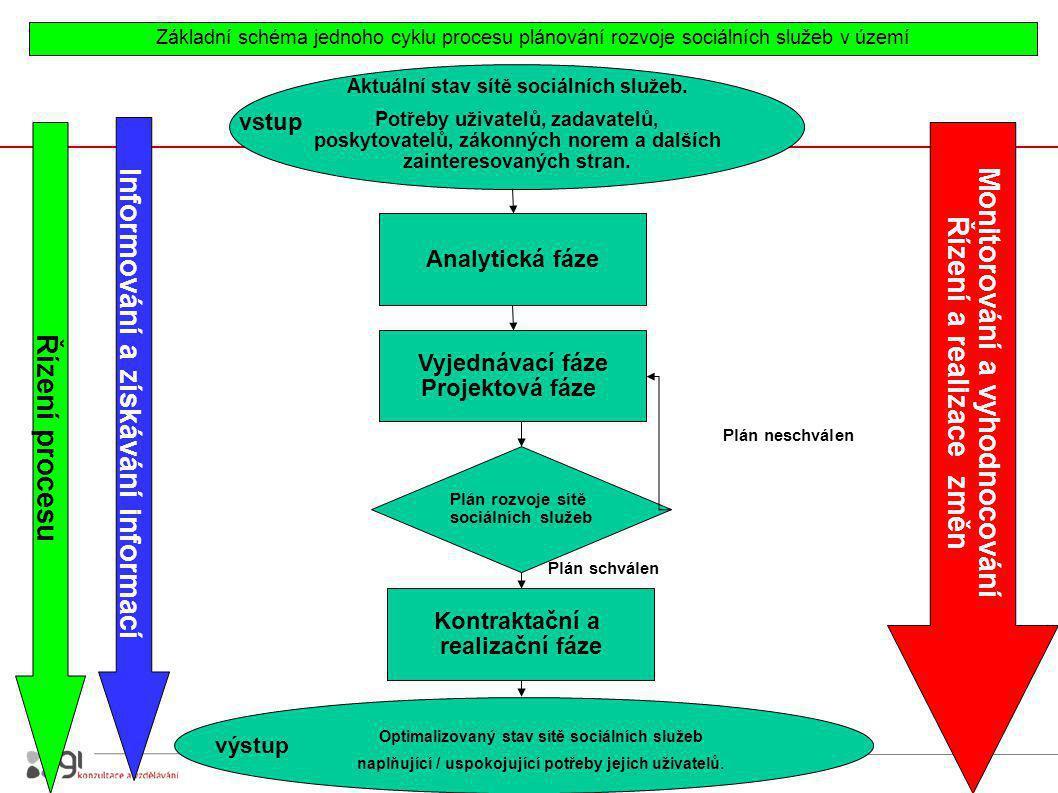 13 Základní schéma jednoho cyklu procesu plánování rozvoje sociálních služeb v území Aktuální stav sítě sociálních služeb.