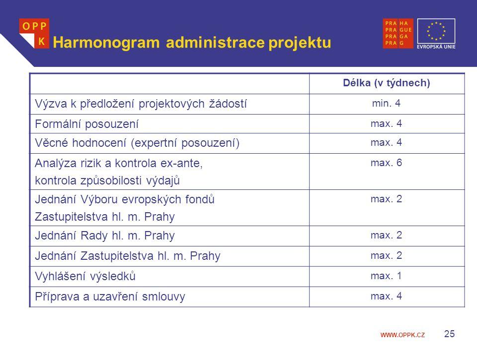 WWW.OPPK.CZ 25 Harmonogram administrace projektu Délka (v týdnech) Výzva k předložení projektových žádostí min. 4 Formální posouzení max. 4 Věcné hodn