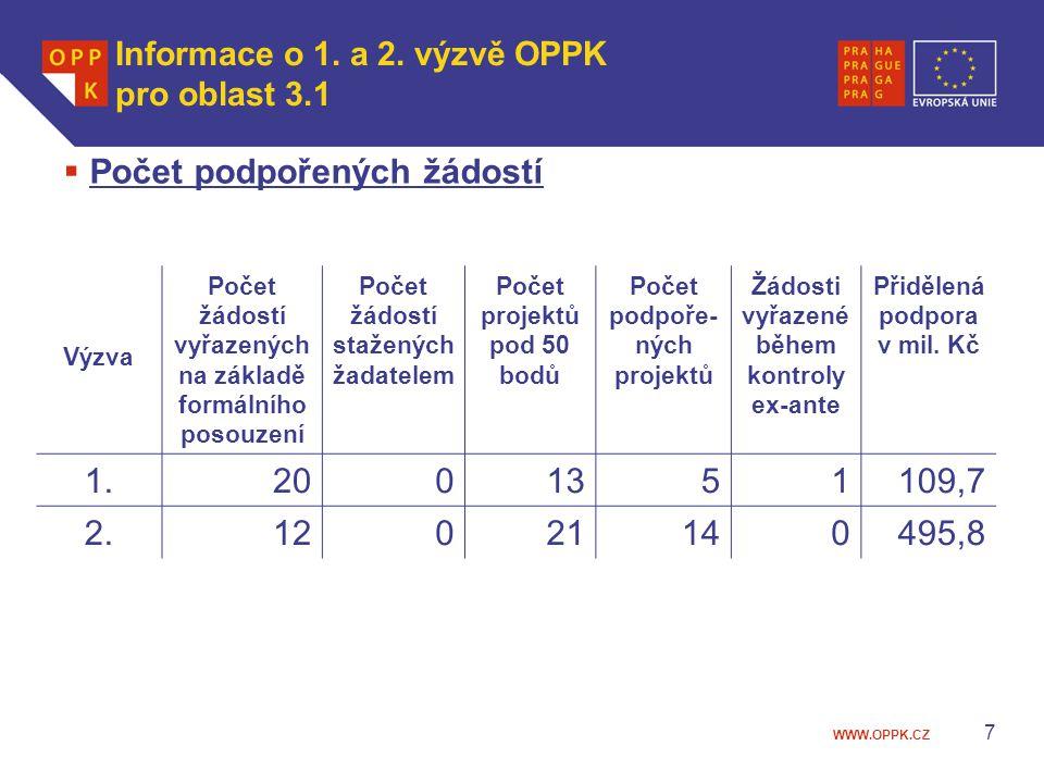 WWW.OPPK.CZ 7 Výzva Počet žádostí vyřazených na základě formálního posouzení Počet žádostí stažených žadatelem Počet projektů pod 50 bodů Počet podpoř