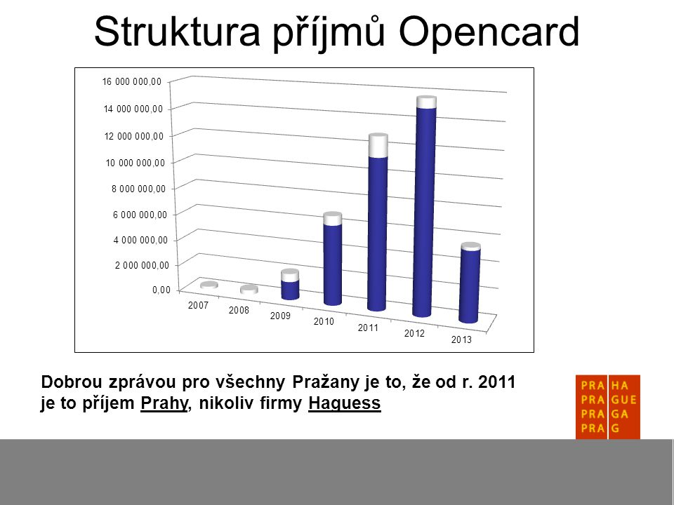 Struktura příjmů Opencard Dobrou zprávou pro všechny Pražany je to, že od r.