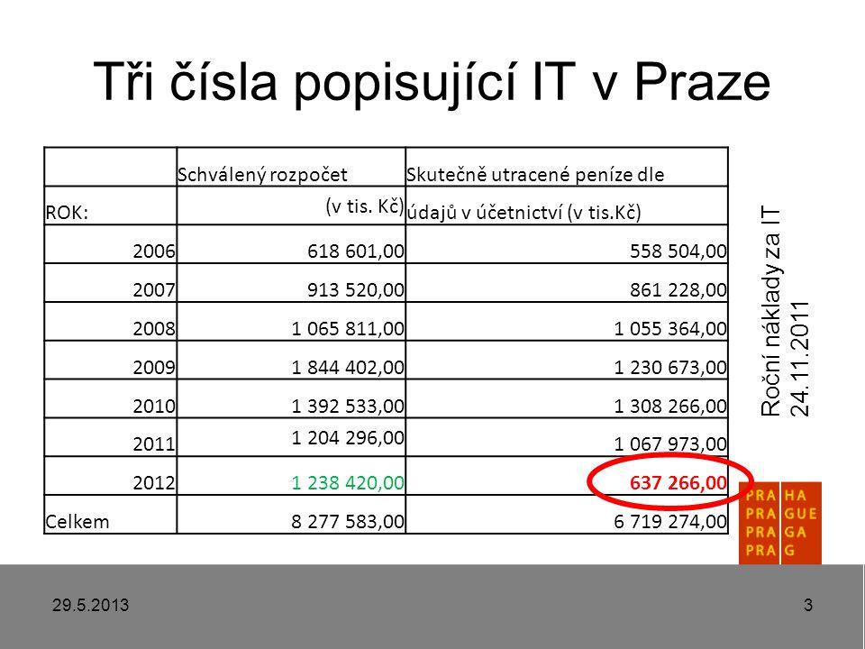 Tři čísla popisující IT v Praze 29.5.20133 Schválený rozpočetSkutečně utracené peníze dle ROK: (v tis.