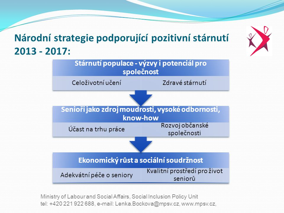 tel: +420 221 922 688, e-mail: Lenka.Bockova@mpsv.cz, www.mpsv.cz, Ministry of Labour and Social Affairs, Social Inclusion Policy Unit Národní strateg