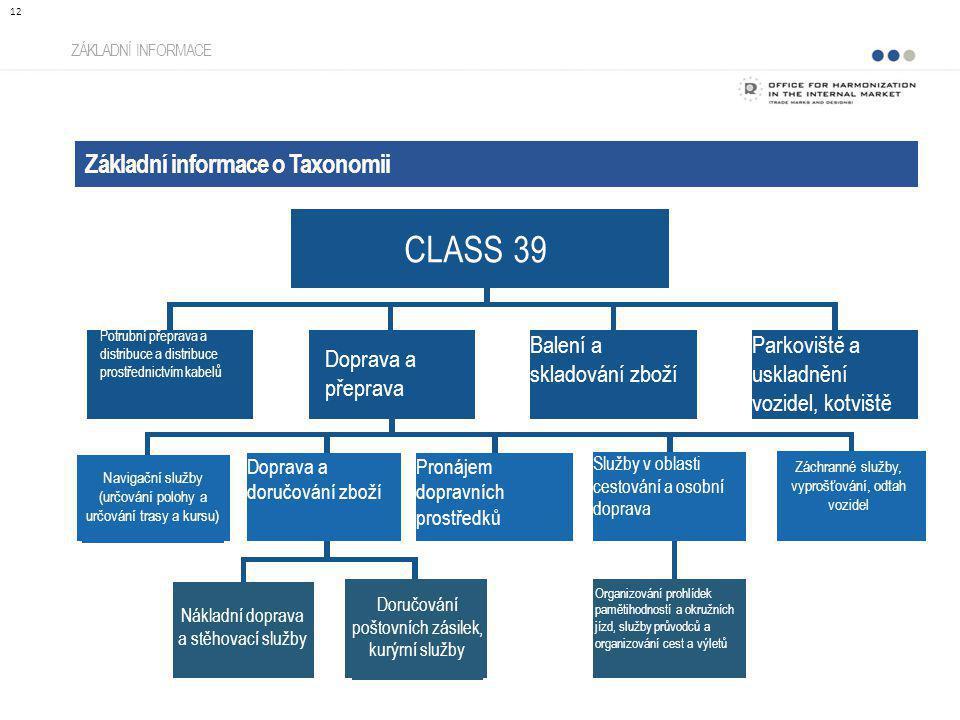 Základní informace o Taxonomii ZÁKLADNÍ INFORMACE 12 CLASS 39 Balení a skladování zboží Parkoviště a uskladnění vozidel, kotviště Doprava a doručování