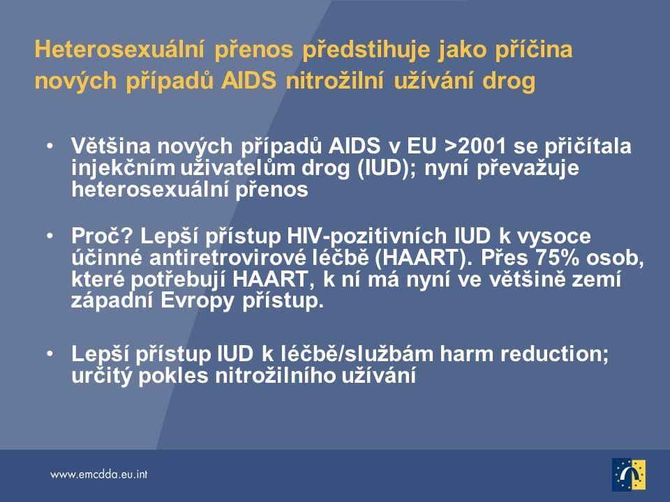Heterosexuální přenos předstihuje jako příčina nových případů AIDS nitrožilní užívání drog Většina nových případů AIDS v EU >2001 se přičítala injekčn