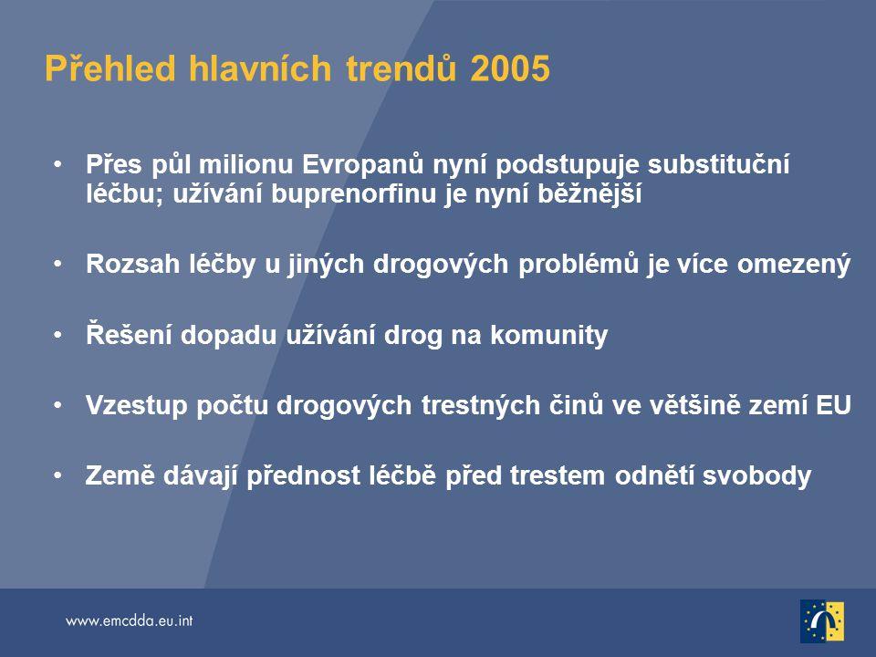 Přehled hlavních trendů 2005 Přes půl milionu Evropanů nyní podstupuje substituční léčbu; užívání buprenorfinu je nyní běžnější Rozsah léčby u jiných