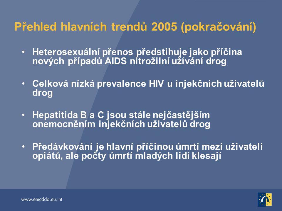 Přehled hlavních trendů 2005 (pokračování) Heterosexuální přenos předstihuje jako příčina nových případů AIDS nitrožilní užívání drog Celková nízká pr