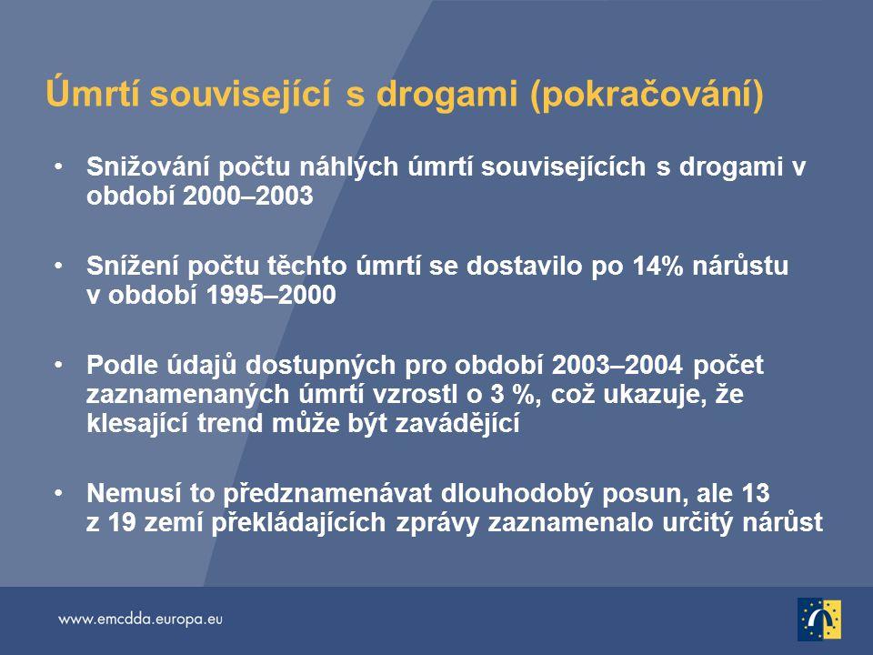Úmrtí související s drogami (pokračování) Snižování počtu náhlých úmrtí souvisejících s drogami v období 2000–2003 Snížení počtu těchto úmrtí se dostavilo po 14% nárůstu v období 1995–2000 Podle údajů dostupných pro období 2003–2004 počet zaznamenaných úmrtí vzrostl o 3 %, což ukazuje, že klesající trend může být zavádějící Nemusí to předznamenávat dlouhodobý posun, ale 13 z 19 zemí překládajících zprávy zaznamenalo určitý nárůst