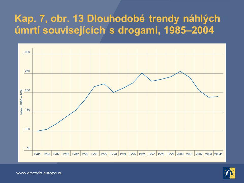 Kap. 7, obr. 13 Dlouhodobé trendy náhlých úmrtí souvisejících s drogami, 1985–2004