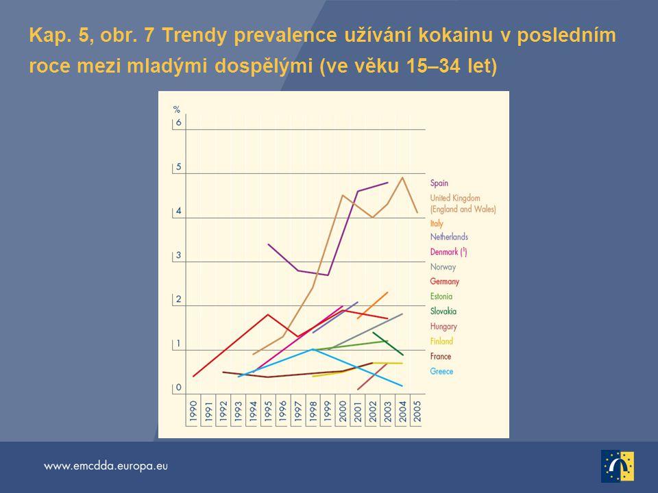 Kap. 5, obr. 7 Trendy prevalence užívání kokainu v posledním roce mezi mladými dospělými (ve věku 15–34 let)