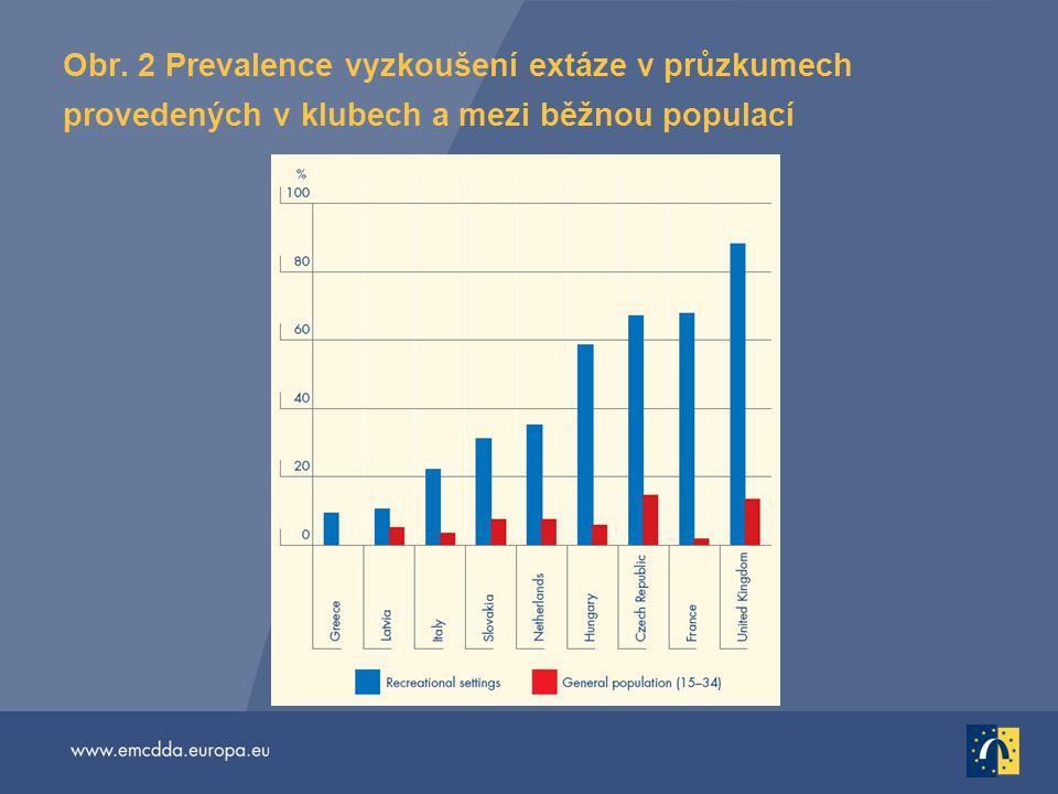 Obr. 2 Prevalence vyzkoušení extáze v průzkumech provedených v klubech a mezi běžnou populací