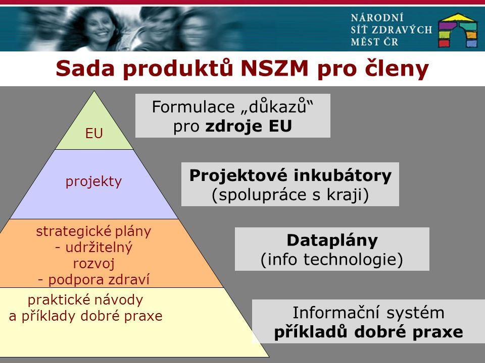 """Sada produktů NSZM pro členy EU projekty strategické plány - udržitelný rozvoj - podpora zdraví praktické návody a příklady dobré praxe Formulace """"důkazů pro zdroje EU Projektové inkubátory (spolupráce s kraji) Dataplány (info technologie) Informační systém příkladů dobré praxe"""