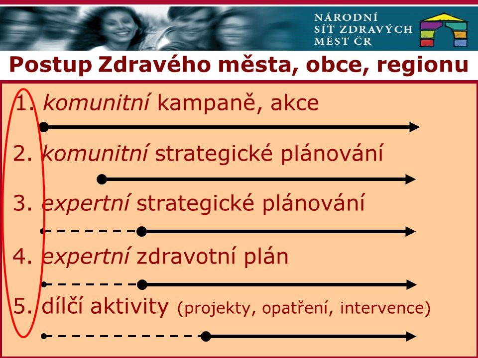 Postup Zdravého města, obce, regionu 1. komunitní kampaně, akce 2.
