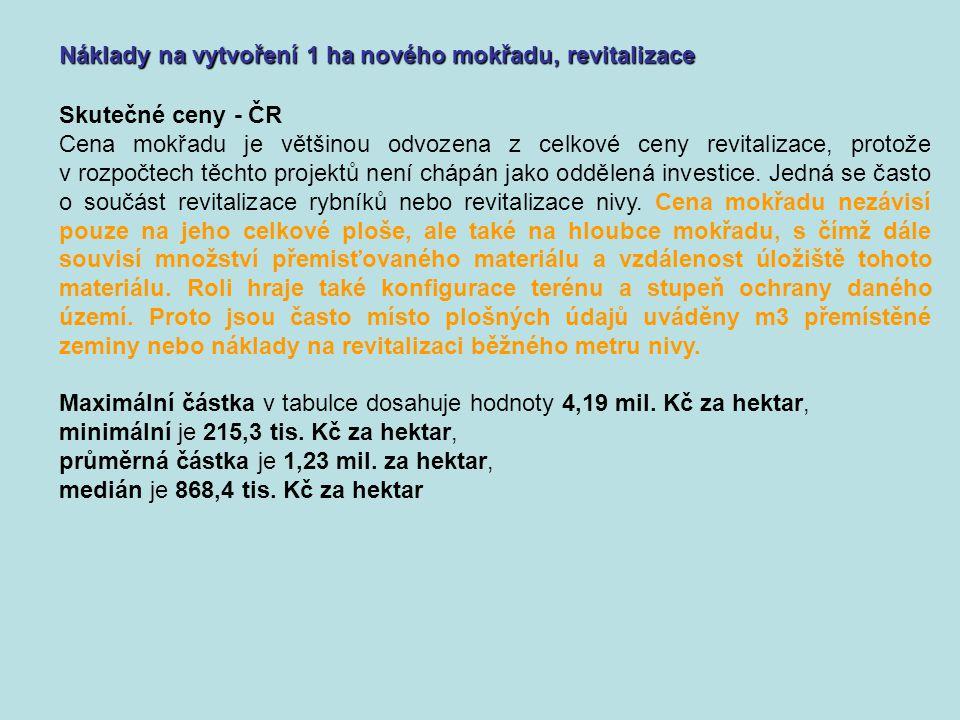 Skutečné ceny - ČR Cena mokřadu je většinou odvozena z celkové ceny revitalizace, protože v rozpočtech těchto projektů není chápán jako oddělená investice.