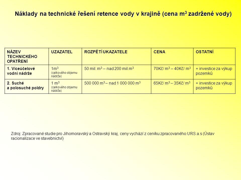 NÁZEV TECHNICKÉHO OPATŘENÍ UZAZATELROZPĚTÍ UKAZATELECENAOSTATNÍ 1.