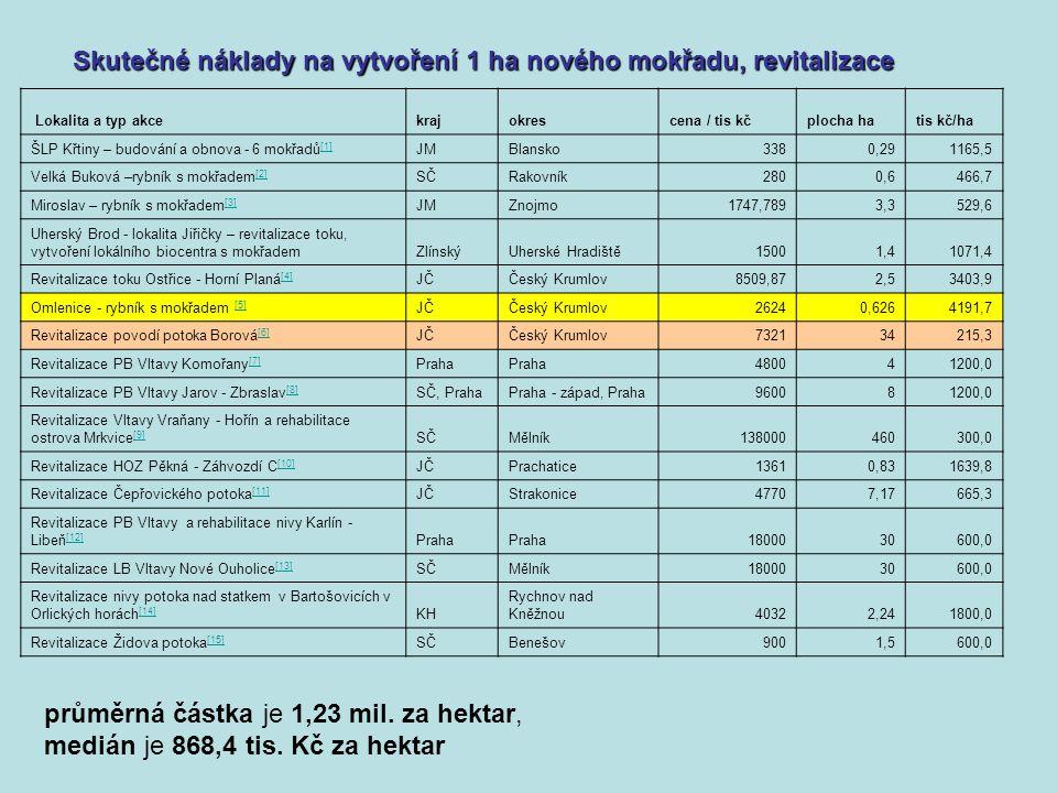 Skutečné náklady na vytvoření 1 ha nového mokřadu, revitalizace Skutečné náklady na vytvoření 1 ha nového mokřadu, revitalizace Cena vybraných realizovaných revitalizací mokřadů - ČR Lokalita a typ akcekrajokrescena / tis kčplocha hatis kč/ha ŠLP Křtiny – budování a obnova - 6 mokřadů [1] [1] JMBlansko3380,291165,5 Velká Buková –rybník s mokřadem [2] [2] SČRakovník2800,6466,7 Miroslav – rybník s mokřadem [3] [3] JMZnojmo1747,7893,3529,6 Uherský Brod - lokalita Jiřičky – revitalizace toku, vytvoření lokálního biocentra s mokřademZlínskýUherské Hradiště15001,41071,4 Revitalizace toku Ostřice - Horní Planá [4] [4] JČČeský Krumlov8509,872,53403,9 Omlenice - rybník s mokřadem [5] [5] JČČeský Krumlov26240,6264191,7 Revitalizace povodí potoka Borová [6] [6] JČČeský Krumlov732134215,3 Revitalizace PB Vltavy Komořany [7] [7] Praha 480041200,0 Revitalizace PB Vltavy Jarov - Zbraslav [8] [8] SČ, PrahaPraha - západ, Praha960081200,0 Revitalizace Vltavy Vraňany - Hořín a rehabilitace ostrova Mrkvice [9] [9] SČMělník138000460300,0 Revitalizace HOZ Pěkná - Záhvozdí C [10] [10] JČPrachatice13610,831639,8 Revitalizace Čepřovického potoka [11] [11] JČStrakonice47707,17665,3 Revitalizace PB Vltavy a rehabilitace nivy Karlín - Libeň [12] [12] Praha 1800030600,0 Revitalizace LB Vltavy Nové Ouholice [13] [13] SČMělník1800030600,0 Revitalizace nivy potoka nad statkem v Bartošovicích v Orlických horách [14] [14] KH Rychnov nad Kněžnou40322,241800,0 Revitalizace Židova potoka [15] [15] SČBenešov9001,5600,0 průměrná částka je 1,23 mil.