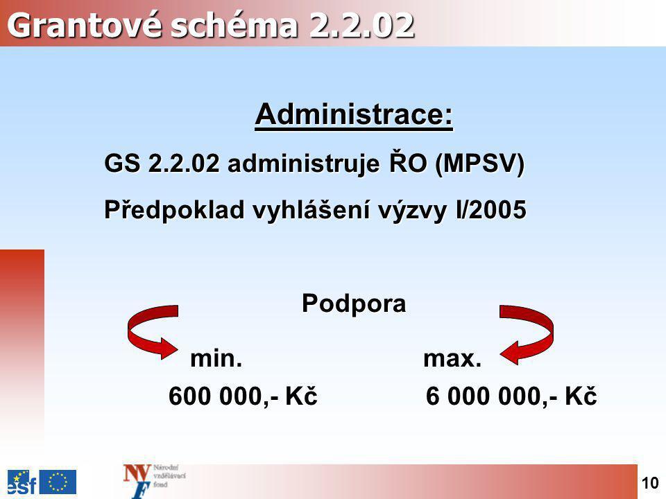10 Grantové schéma 2.2.02 Administrace: GS 2.2.02 administruje ŘO (MPSV) Předpoklad vyhlášení výzvy I/2005 Podpora 600 000,- Kč 6 000 000,- Kč 600 000,- Kč 6 000 000,- Kč min.max.