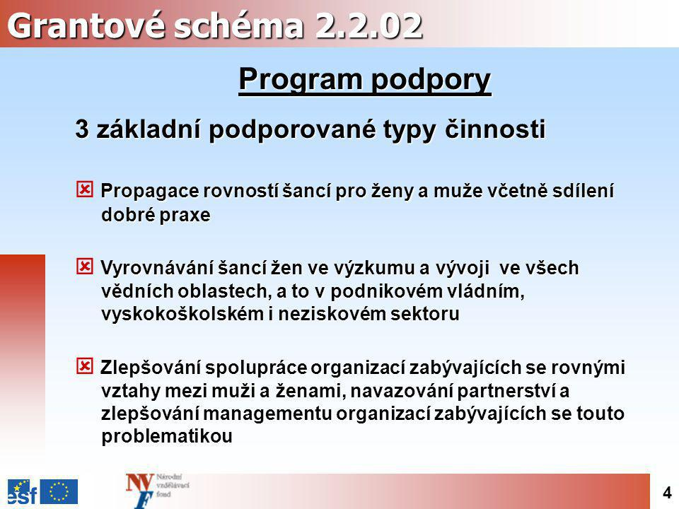4 Grantové schéma 2.2.02 Program podpory 3 základní podporované typy činnosti Propagace rovností šancí pro ženy a muže včetně sdílení  Propagace rovn