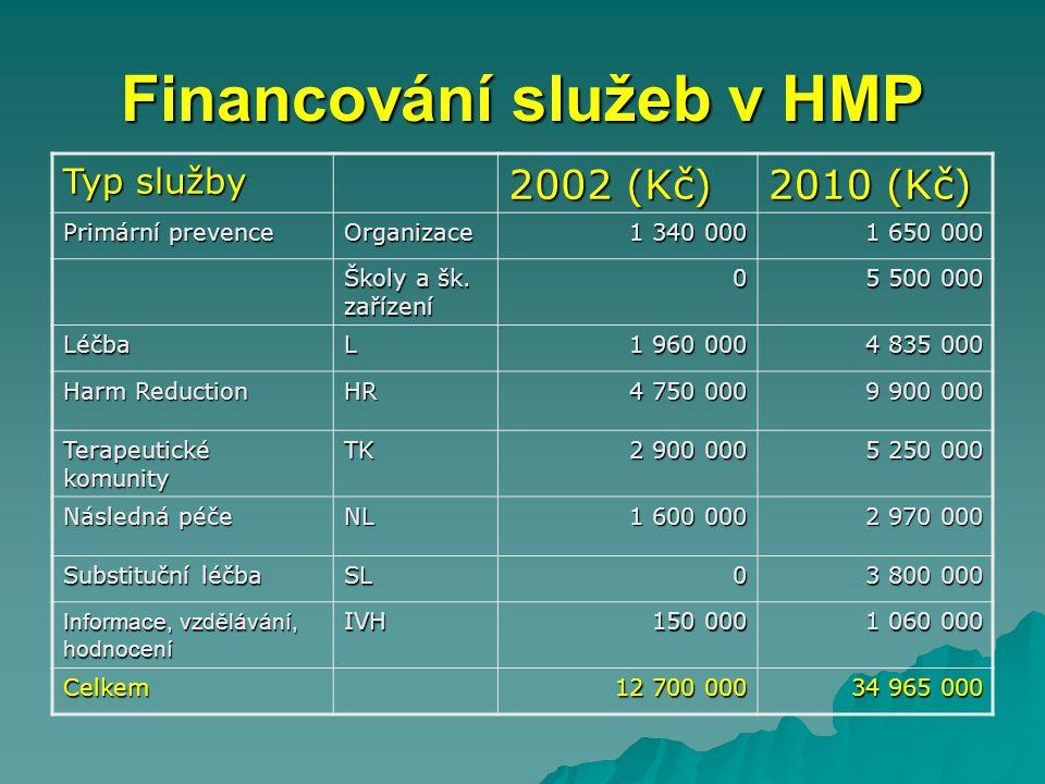 Financování služeb v HMP Typ služby 2002 (Kč) 2010 (Kč) Primární prevence Organizace 1 340 000 1 650 000 Školy a šk.