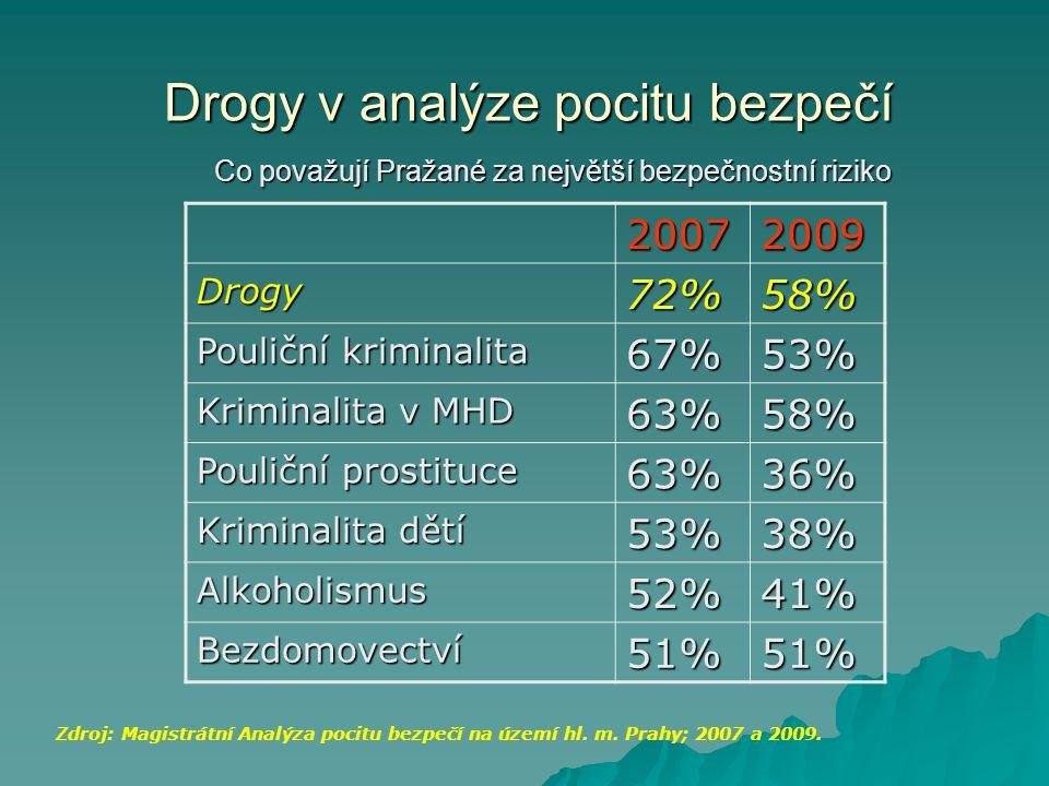 Drogy v analýze pocitu bezpečí Co považují Pražané za největší bezpečnostní riziko 20072009 Drogy72%58% Pouliční kriminalita 67%53% Kriminalita v MHD 63%58% Pouliční prostituce 63%36% Kriminalita dětí 53%38% Alkoholismus52%41% Bezdomovectví51%51% Zdroj: Magistrátní Analýza pocitu bezpečí na území hl.