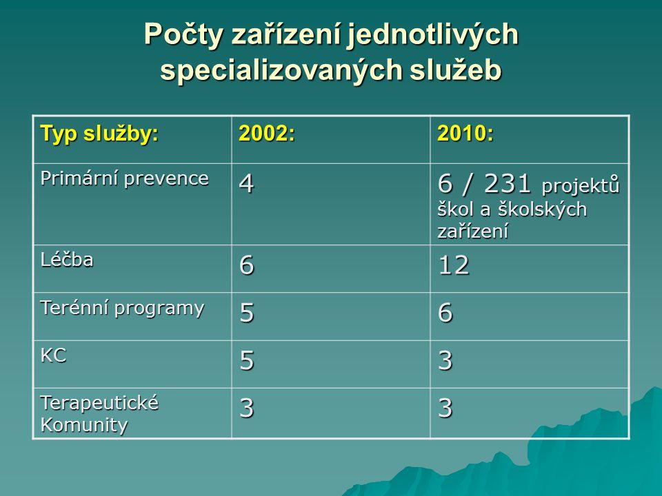 Počty zařízení jednotlivých specializovaných služeb Typ služby: 2002:2010: Primární prevence 4 6 / 231 projektů škol a školských zařízení Léčba612 Terénní programy 56 KC53 Terapeutické Komunity 33