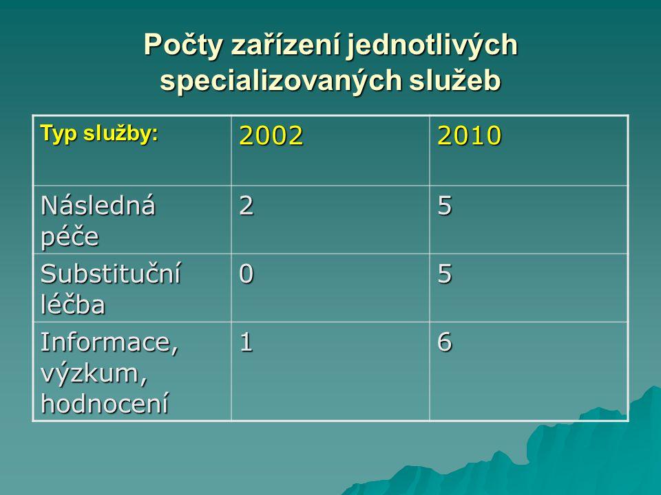Počty zařízení jednotlivých specializovaných služeb Typ služby: 20022010 Následná péče 25 Substituční léčba 05 Informace, výzkum, hodnocení 16