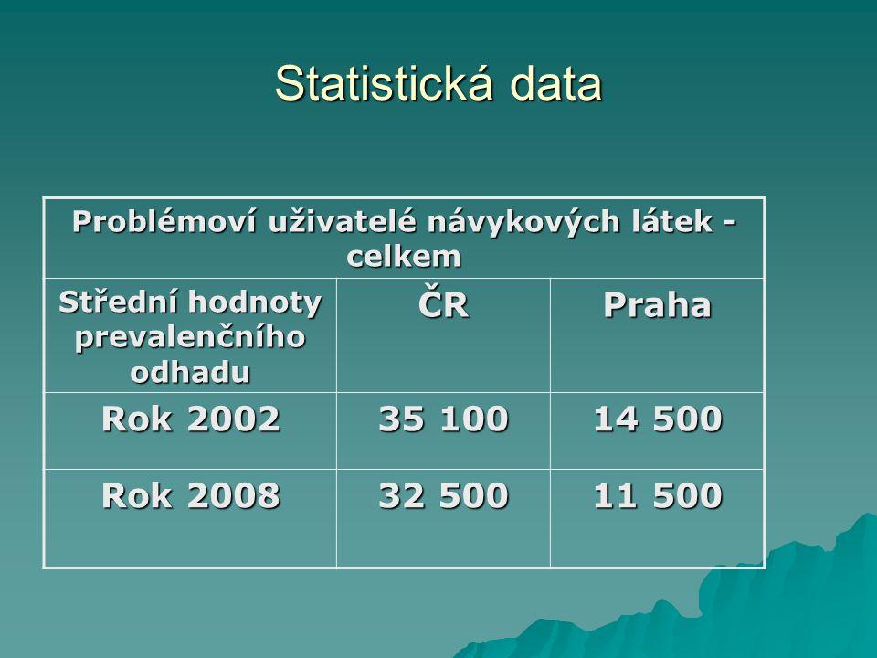 Statistická data Problémoví uživatelé návykových látek - celkem Střední hodnoty prevalenčního odhadu ČRPraha Rok 2002 35 100 14 500 Rok 2008 32 500 11 500