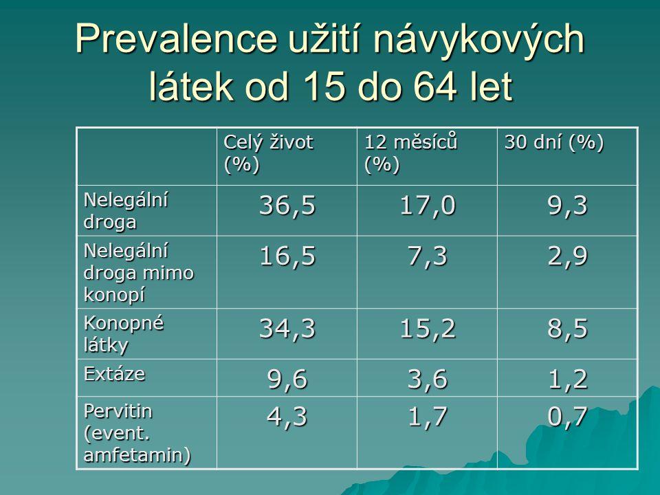 Prevalence užití návykových látek od 15 do 64 let Celý život (%) 12 měsíců (%) 30 dní (%) Nelegální droga 36,517,09,3 Nelegální droga mimo konopí 16,57,32,9 Konopné látky 34,315,28,5 Extáze9,63,61,2 Pervitin (event.