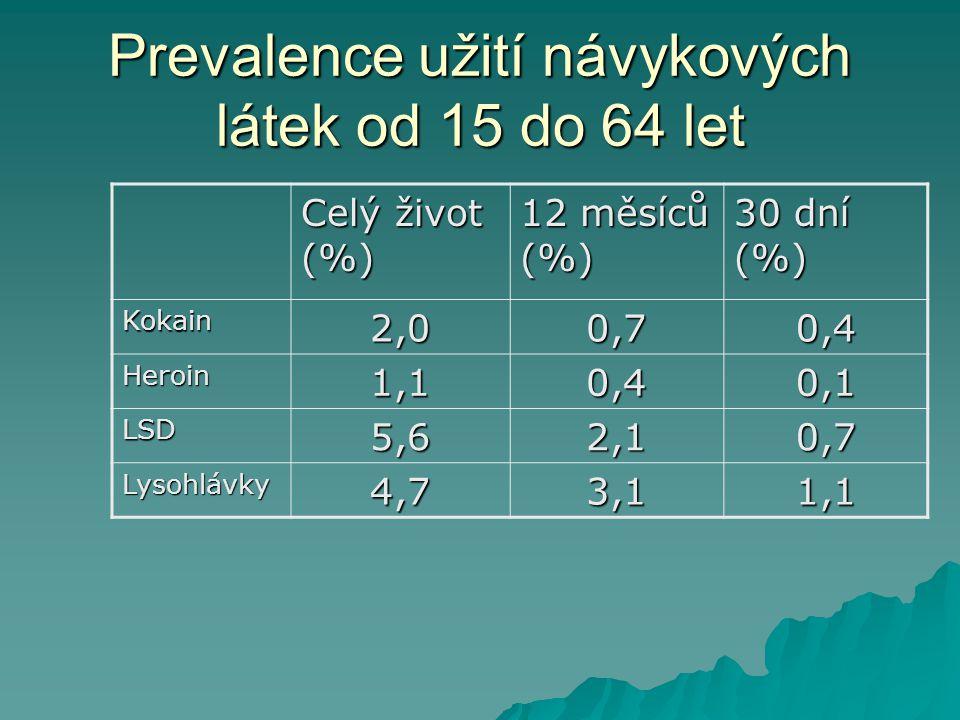 Prevalence užití návykových látek od 15 do 64 let Celý život (%) 12 měsíců (%) 30 dní (%) Kokain2,00,70,4 Heroin1,10,40,1 LSD5,62,10,7 Lysohlávky4,73,11,1