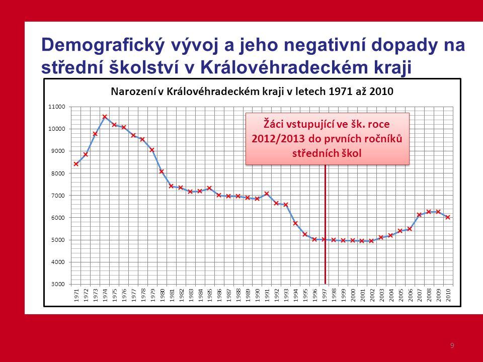 9 Demografický vývoj a jeho negativní dopady na střední školství v Královéhradeckém kraji Žáci vstupující ve šk.