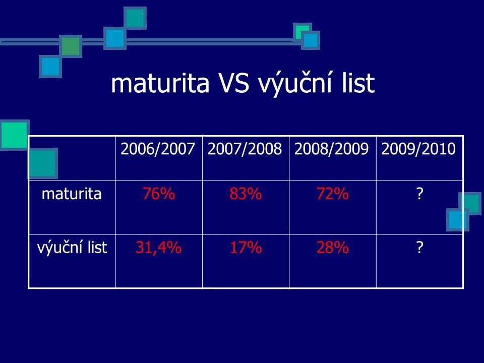 maturita VS výuční list 2006/20072007/20082008/20092009/2010 maturita76%83%72%.