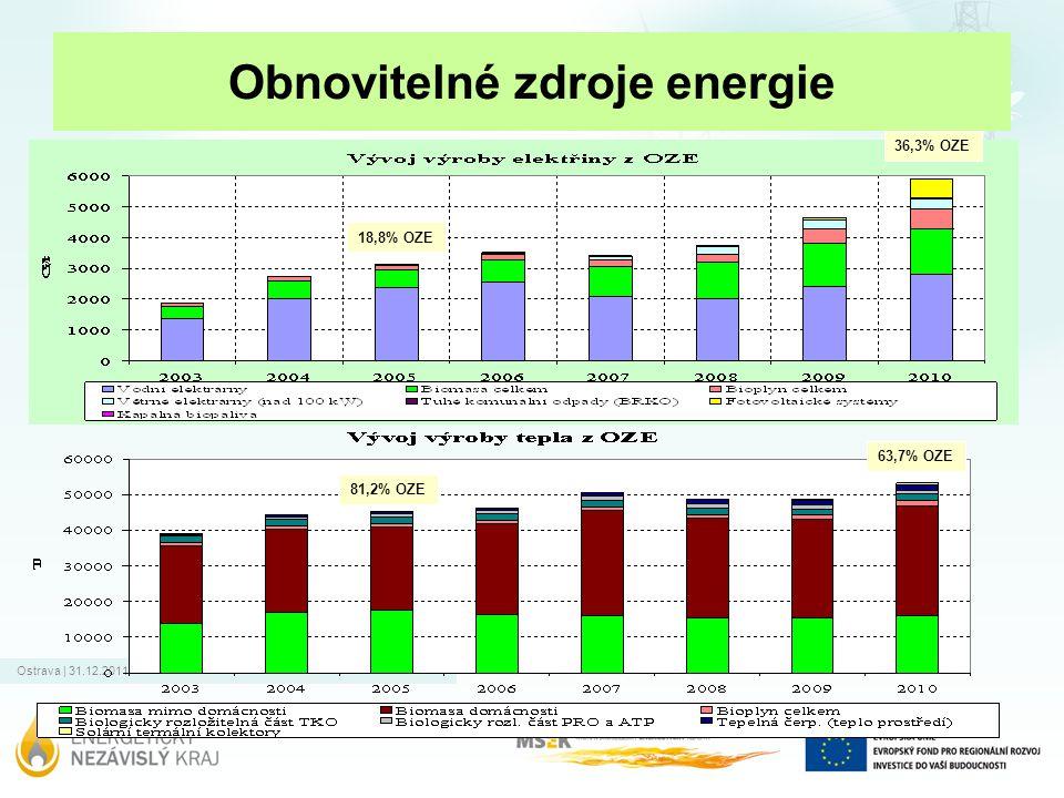 Ostrava | 31.12.2011 Obnovitelné zdroje energie 18,8% OZE 36,3% OZE 81,2% OZE 63,7% OZE